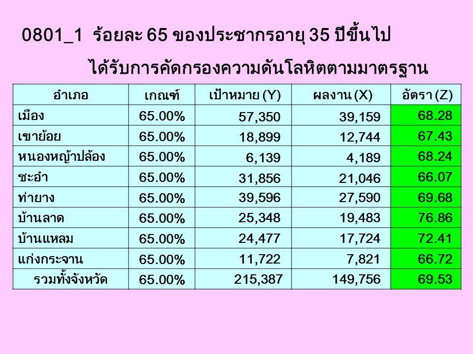 0801_1 ร้อยละ 65 ของประชากรอายุ 35 ปีขึ้นไป ได้รับการคัดกรองความดันโลหิตตามมาตรฐาน อำเภอ เกณฑ์ เป้าหมาย (Y) ผลงาน (X) อัตรา (Z) เมือง 65.00% 57,350 39