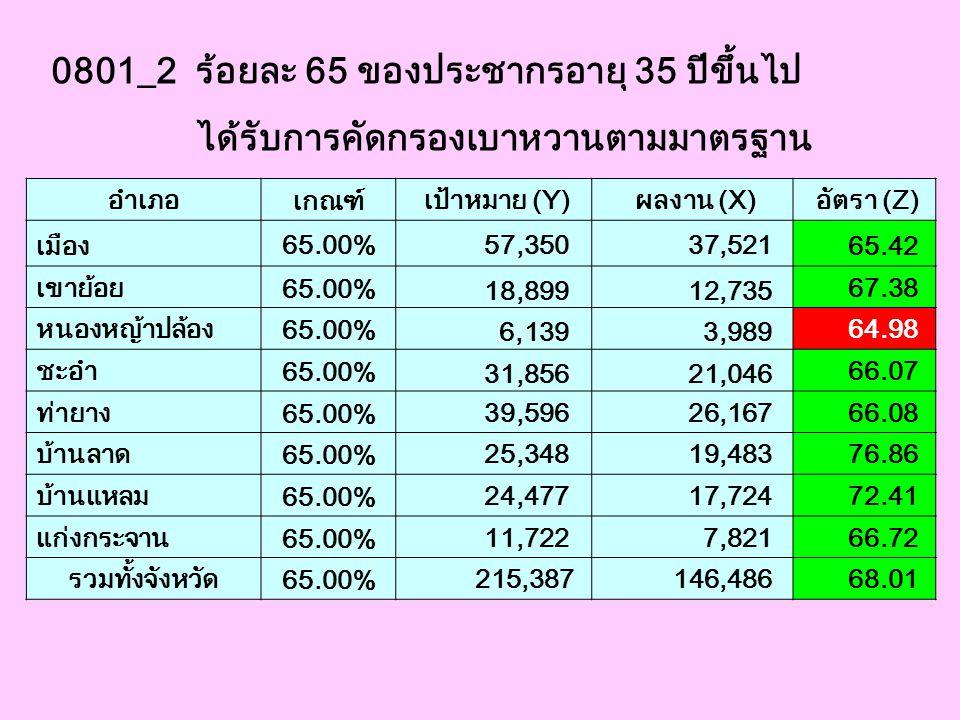 0801_2 ร้อยละ 65 ของประชากรอายุ 35 ปีขึ้นไป ได้รับการคัดกรองเบาหวานตามมาตรฐาน อำเภอ เกณฑ์ เป้าหมาย (Y) ผลงาน (X) อัตรา (Z) เมือง 65.00% 57,350 37,521