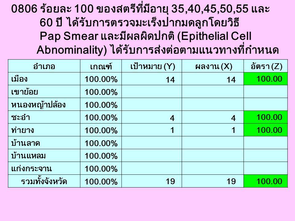 0806 ร้อยละ 100 ของสตรีที่มีอายุ 35,40,45,50,55 และ 60 ปี ได้รับการตรวจมะเร็งปากมดลูกโดยวิธี Pap Smear และมีผลผิดปกติ (Epithelial Cell Abnominality) ไ