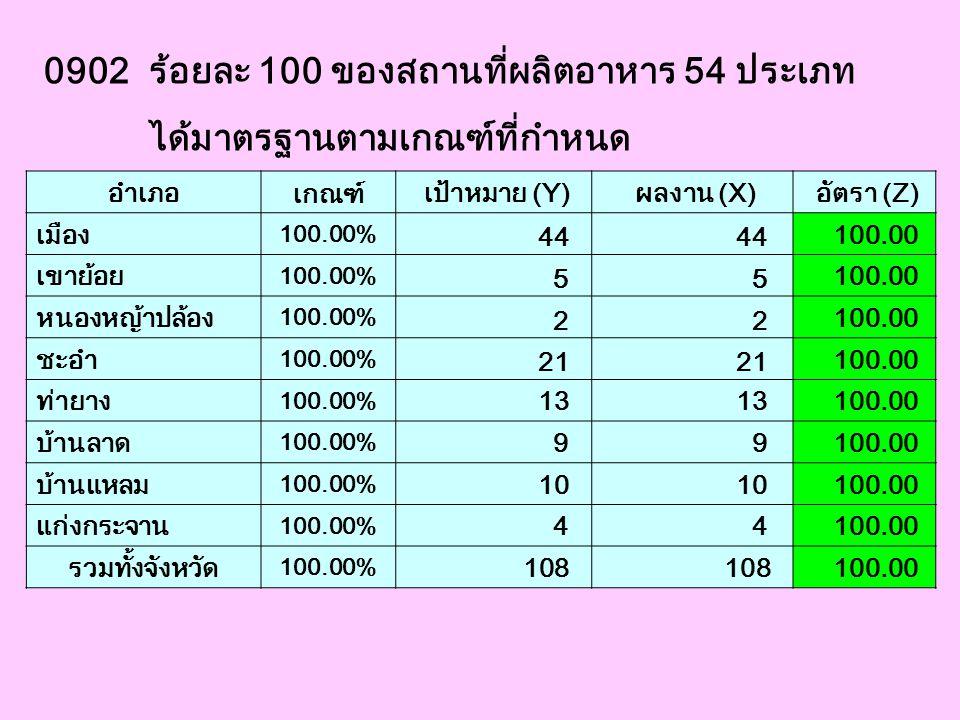 0902 ร้อยละ 100 ของสถานที่ผลิตอาหาร 54 ประเภท ได้มาตรฐานตามเกณฑ์ที่กำหนด อำเภอ เกณฑ์ เป้าหมาย (Y) ผลงาน (X) อัตรา (Z) เมือง 100.00% 44 100.00 เขาย้อย