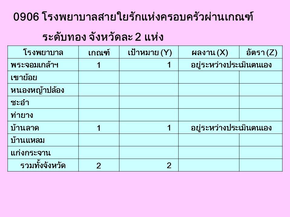 0906 โรงพยาบาลสายใยรักแห่งครอบครัวผ่านเกณฑ์ ระดับทอง จังหวัดละ 2 แห่ง โรงพยาบาล เกณฑ์ เป้าหมาย (Y) ผลงาน (X) อัตรา (Z) พระจอมเกล้าฯ 1 1 อยู่ระหว่างประ