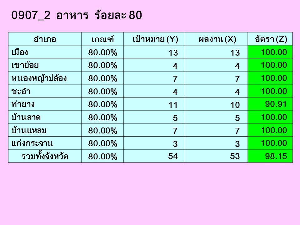 0907_2 อาหาร ร้อยละ 80 อำเภอ เกณฑ์ เป้าหมาย (Y) ผลงาน (X) อัตรา (Z) เมือง 80.00% 13 100.00 เขาย้อย 80.00% 4 4 100.00 หนองหญ้าปล้อง 80.00% 7 7 100.00 ช