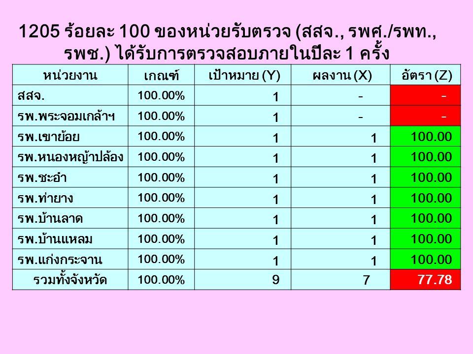 1205 ร้อยละ 100 ของหน่วยรับตรวจ (สสจ., รพศ./รพท., รพช.) ได้รับการตรวจสอบภายในปีละ 1 ครั้ง หน่วยงาน เกณฑ์ เป้าหมาย (Y) ผลงาน (X) อัตรา (Z) สสจ. 100.00%