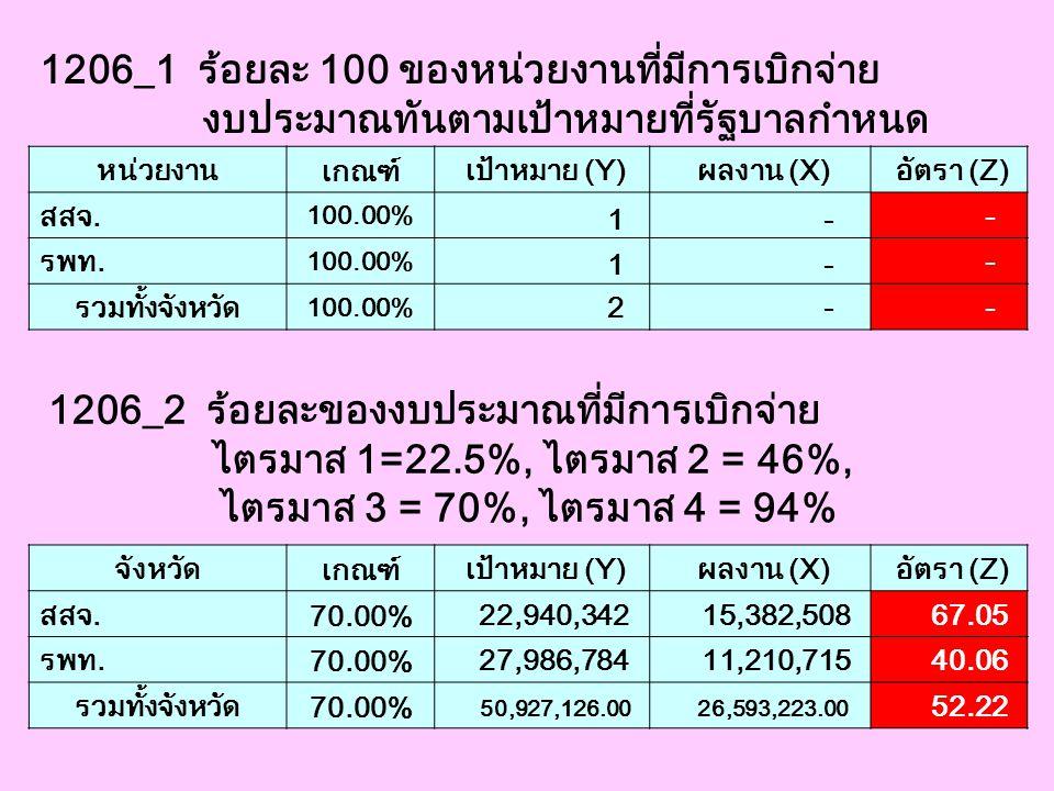 1206_1 ร้อยละ 100 ของหน่วยงานที่มีการเบิกจ่าย งบประมาณทันตามเป้าหมายที่รัฐบาลกำหนด หน่วยงาน เกณฑ์ เป้าหมาย (Y) ผลงาน (X) อัตรา (Z) สสจ. 100.00% 1 - -
