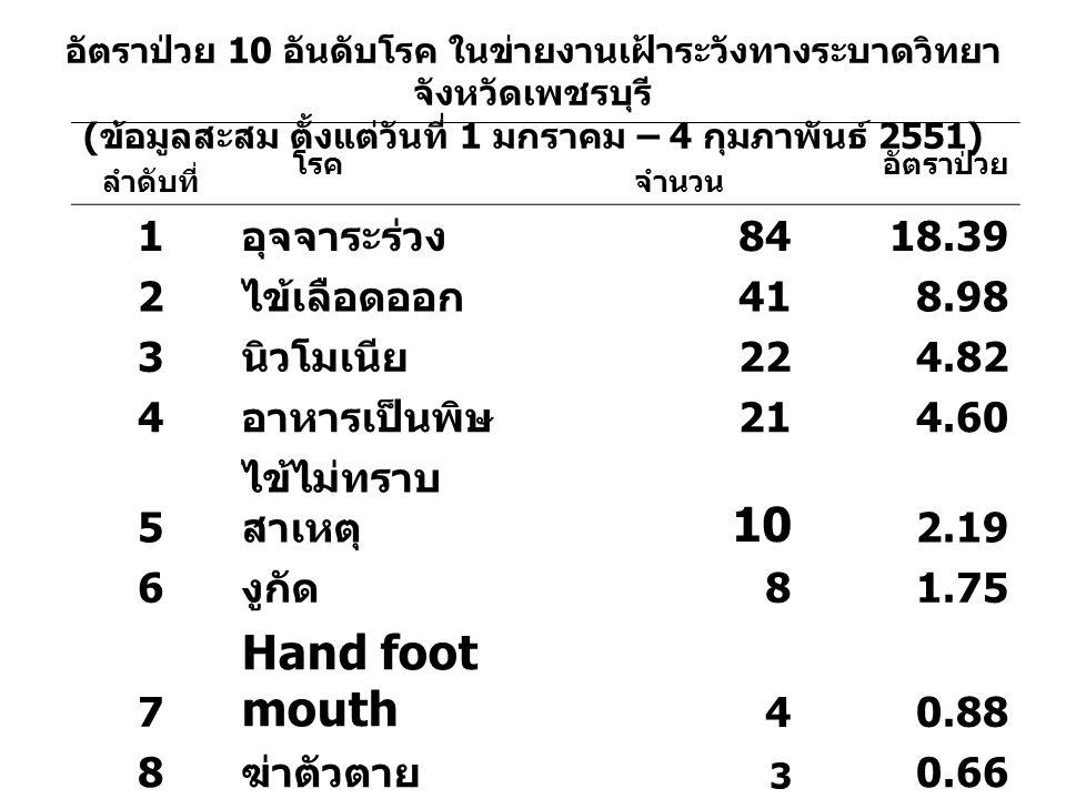 ลำดับที่ โรค จำนวน อัตราป่วย 1 อุจจาระร่วง 8418.39 2 ไข้เลือดออก 418.98 3 นิวโมเนีย 224.82 4 อาหารเป็นพิษ 214.60 5 ไข้ไม่ทราบ สาเหตุ 10 2.19 6 งูกัด 8