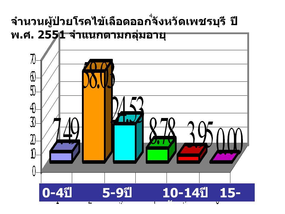 จำนวนผู้ป่วยโรคไข้เลือดออกจังหวัดเพชรบุรี ปี พ. ศ. 2551 จำแนกตามกลุ่มอายุ 4 0-4 ปี 5-9 ปี 10-14 ปี 15- 24 ปี 25-34 ปี 35 ปีขึ้นไป
