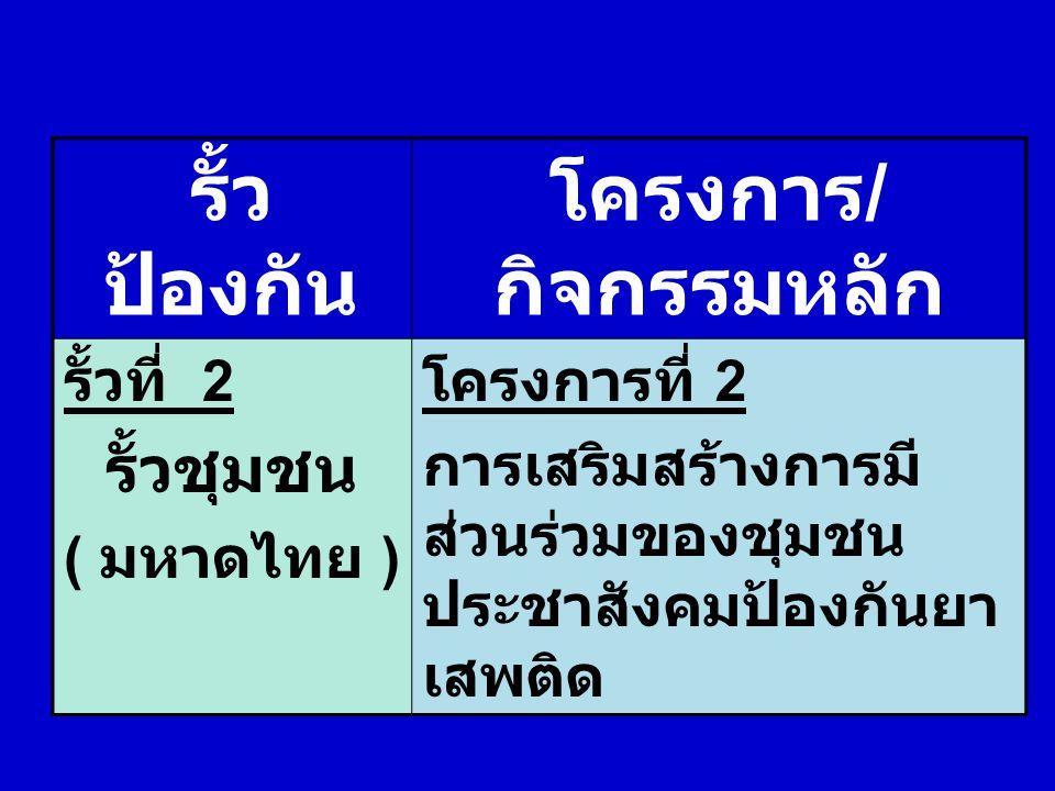 รั้ว ป้องกัน โครงการ / กิจกรรมหลัก รั้วที่ 2 รั้วชุมชน ( มหาดไทย ) โครงการที่ 2 การเสริมสร้างการมี ส่วนร่วมของชุมชน ประชาสังคมป้องกันยา เสพติด