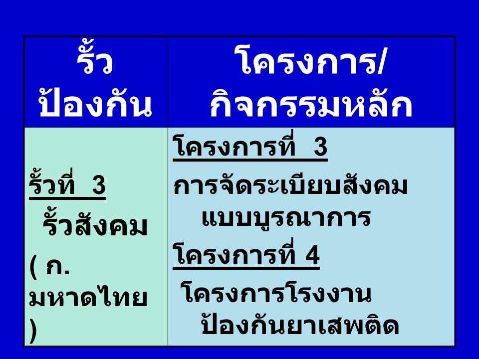 รั้ว ป้องกัน โครงการ / กิจกรรมหลัก รั้วที่ 3 รั้วสังคม ( ก. มหาดไทย ) โครงการที่ 3 การจัดระเบียบสังคม แบบบูรณาการ โครงการที่ 4 โครงการโรงงาน ป้องกันยา