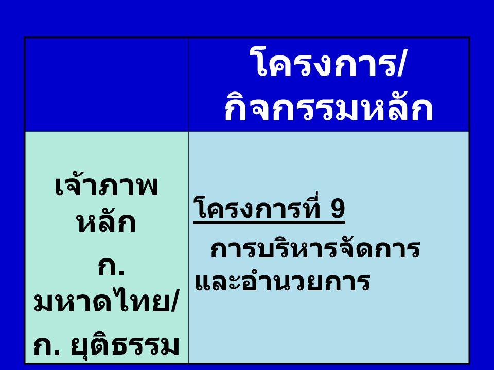 โครงการ / กิจกรรมหลัก เจ้าภาพ หลัก ก. มหาดไทย / ก. ยุติธรรม โครงการที่ 9 การบริหารจัดการ และอำนวยการ