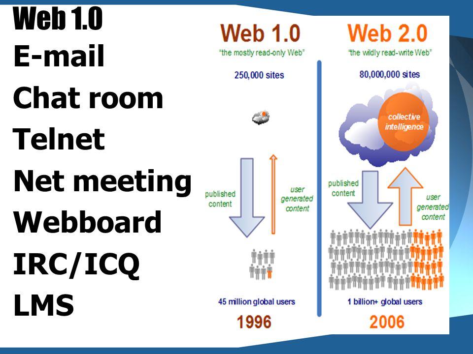 Social Networking การสร้างเครือข่ายออนไลน์ในสังคม สารสนเทศ โดยอาศัยเครือข่ายอินเทอร์เน็ต ในการติดต่อสื่อสารและเผยแพร่ข้อมูล อาทิเช่น Blog Wiki Podcast Youtube CamFrog ฯลฯ