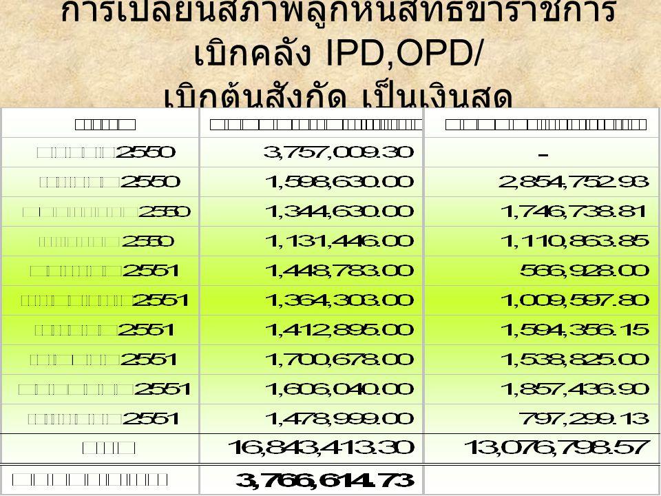 การเปลี่ยนสภาพลูกหนี้สิทธิข้าราชการ เบิกคลัง IPD,OPD/ เบิกต้นสังกัด เป็นเงินสด ปีงบประมาณ 2551