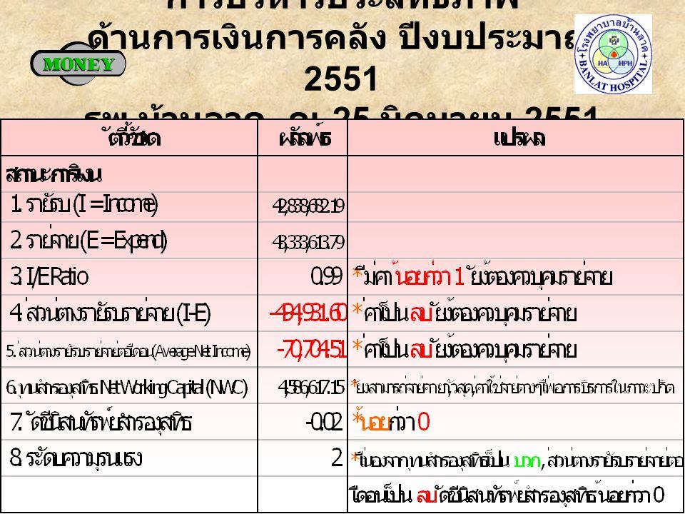 การบริหารประสิทธิภาพ ด้านการเงินการคลัง ปีงบประมาณ 2551 รพ. บ้านลาด ณ 25 มิถุนายน 2551