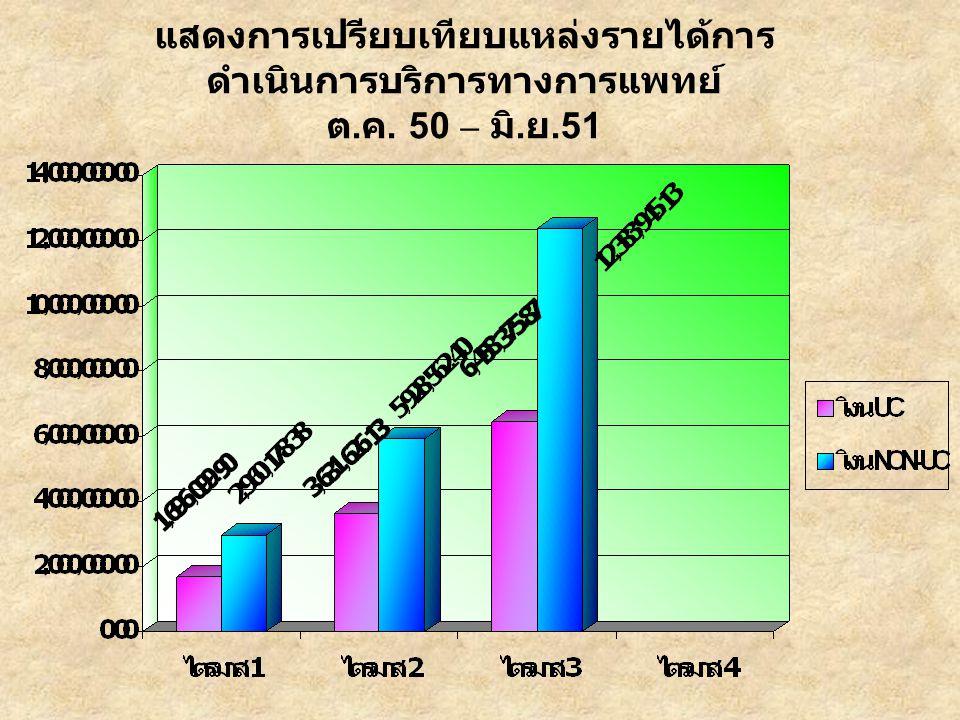 แสดงการเปรียบเทียบแหล่งรายได้การ ดำเนินการบริการทางการแพทย์ ต. ค. 50 – มิ. ย.51