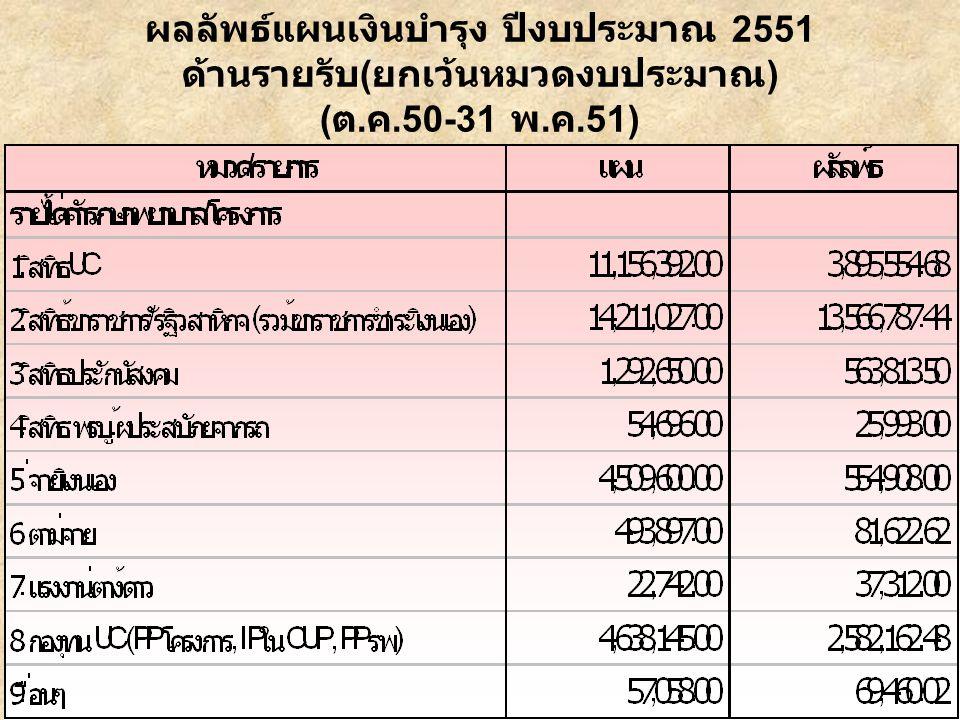 ผลลัพธ์แผนเงินบำรุง ปีงบประมาณ 2551 ด้านรายรับ ( ยกเว้นหมวดงบประมาณ ) ( ต. ค.50-31 พ. ค.51)