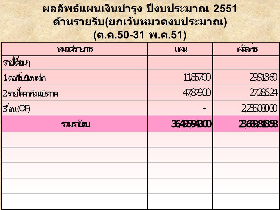 ผลลัพธ์แผนเงินบำรุง ปีงบประมาณ 2551 ด้านรายจ่าย ( ยกเว้นหมวดงบประมาณ ) ( ต. ค.50-31 พ. ค.51)