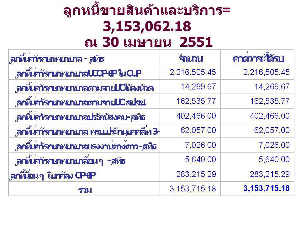 ลูกหนี้ขายสินค้าและบริการ = 3,153,062.18 ณ 30 เมษายน 2551