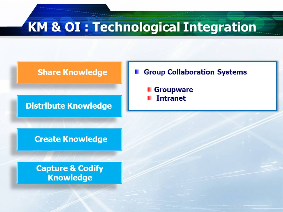 KM & OI : Technological Integration Share Knowledge Distribute Knowledge Create Knowledge Capture & Codify Knowledge Group Collaboration Systems Groupware Intranet