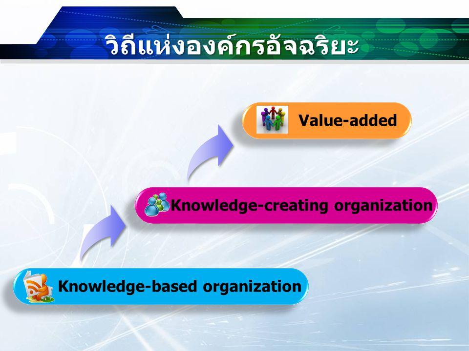 วิถีแห่งองค์กรอัจฉริยะ Knowledge Body of knowledge Knowledge spiral Application of knowledge Leverage of knowledge Organization Intelligence