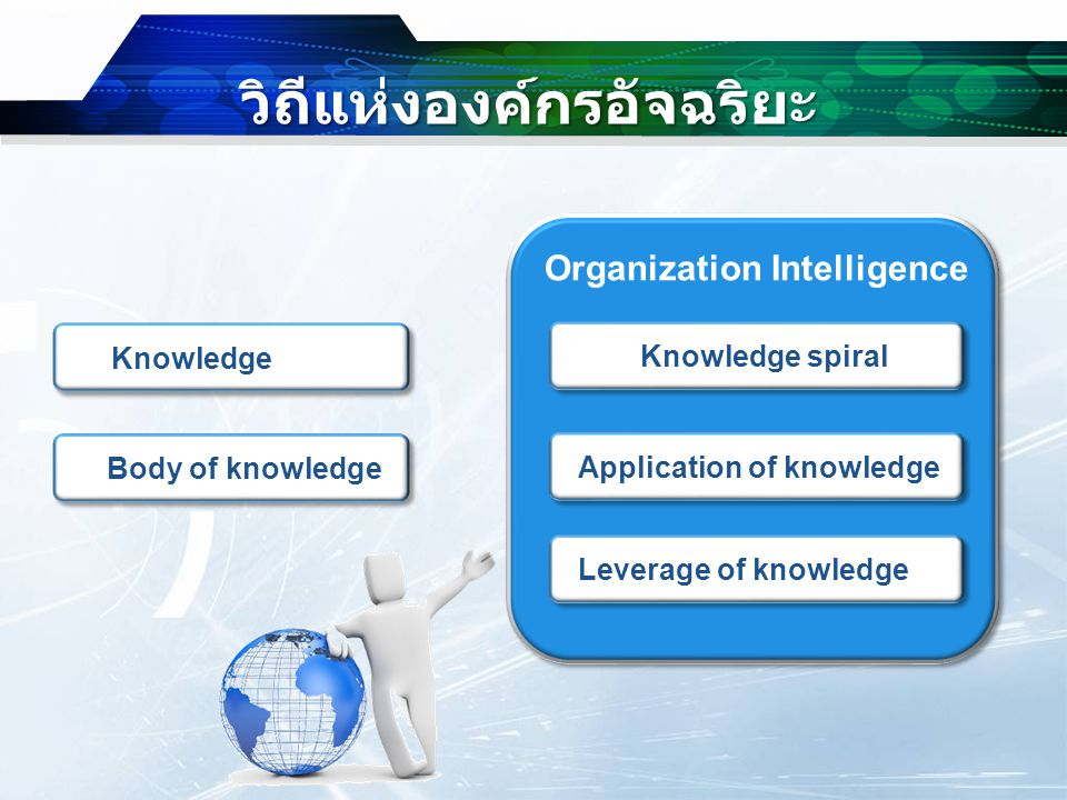KM & OI : Technological Integration Share Knowledge Distribute Knowledge Create Knowledge Capture & Codify Knowledge Artificial Intelligence Systems Expert Systems Neural Network Fuzzy Logic Genetic Algorithm Intelligent Agents