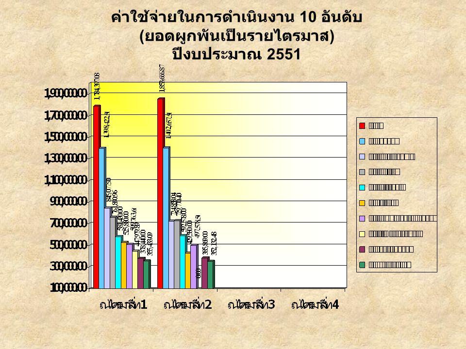 ค่าใช้จ่ายในการดำเนินงาน 10 อันดับ ( ยอดผูกพันเป็นรายไตรมาส ) ปีงบประมาณ 2551