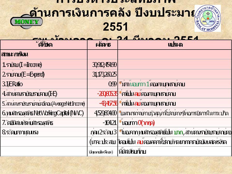 การบริหารประสิทธิภาพ ด้านการเงินการคลัง ปีงบประมาณ 2551 รพ. บ้านลาด ณ 31 มีนาคม 2551