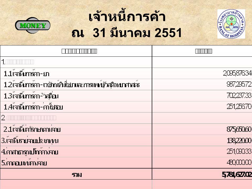 ลูกหนี้ค่ารักษา ณ 31 มีนาคม 2551