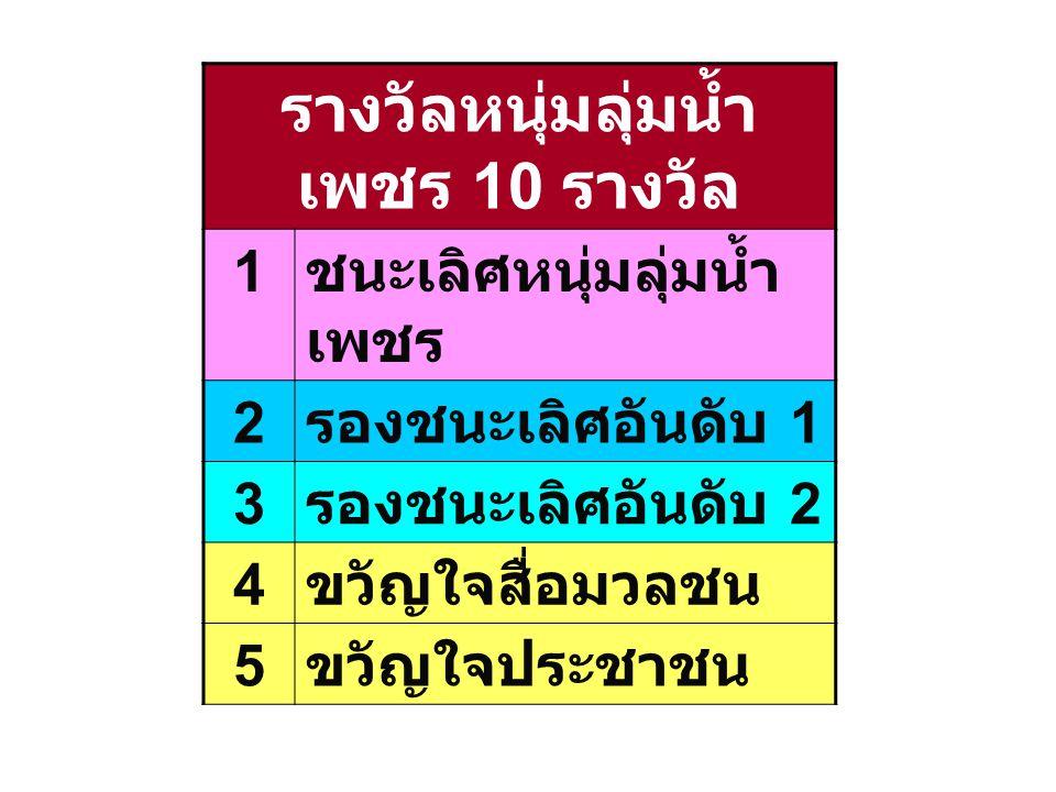รางวัลหนุ่มลุ่มน้ำ เพชร 10 รางวัล 1 ชนะเลิศหนุ่มลุ่มน้ำ เพชร 2 รองชนะเลิศอันดับ 1 3 รองชนะเลิศอันดับ 2 4 ขวัญใจสื่อมวลชน 5 ขวัญใจประชาชน