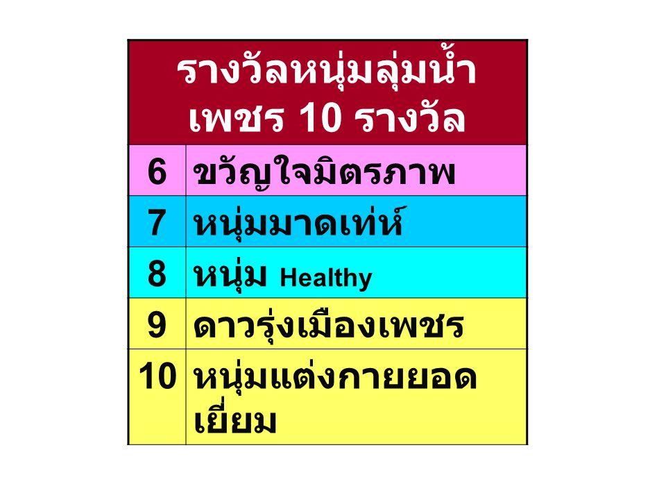 รางวัลหนุ่มลุ่มน้ำ เพชร 10 รางวัล 6 ขวัญใจมิตรภาพ 7 หนุ่มมาดเท่ห์ 8 หนุ่ม Healthy 9 ดาวรุ่งเมืองเพชร 10 หนุ่มแต่งกายยอด เยี่ยม