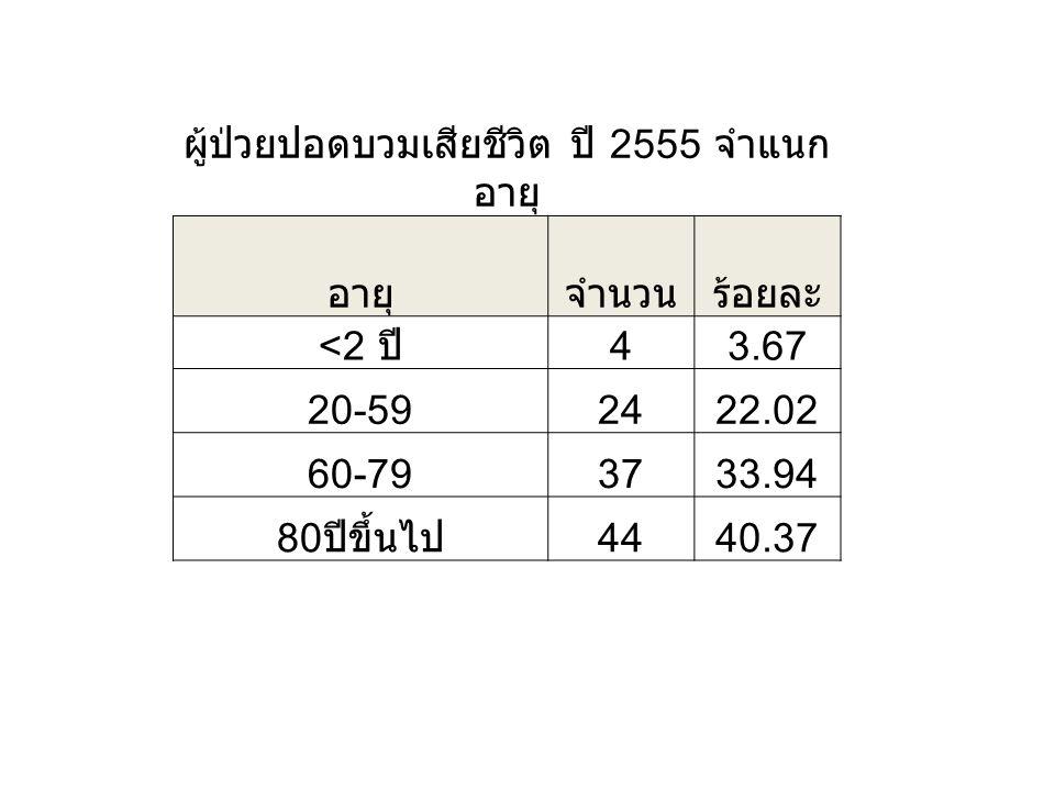 ผู้ป่วยปอดบวมเสียชีวิต ปี 2555 จำแนก อายุ อายุจำนวนร้อยละ <2 ปี 43.67 20-592422.02 60-793733.94 80 ปีขึ้นไป 4440.37