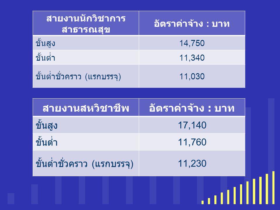your company name นักเรียนทุนสายงาน อื่น อัตราค่าจ้าง : บาท ( หลักสูตร 2 ปี ปวท.) อัตราค่าจ้าง : บาท ( หลักสูตร 2 ปี ปวส.) ขั้นสูง 12,55012,900 ขั้นต่ำ 8,9009,535 ขั้นต่ำชั่วคราว ( แรก บรรจุ ) 8,6608,985 หมายเหตุ : สายงานที่ได้รับใบอนุญาตประกอบวิชาชีพจะได้รับเพิ่มเงิน พ.