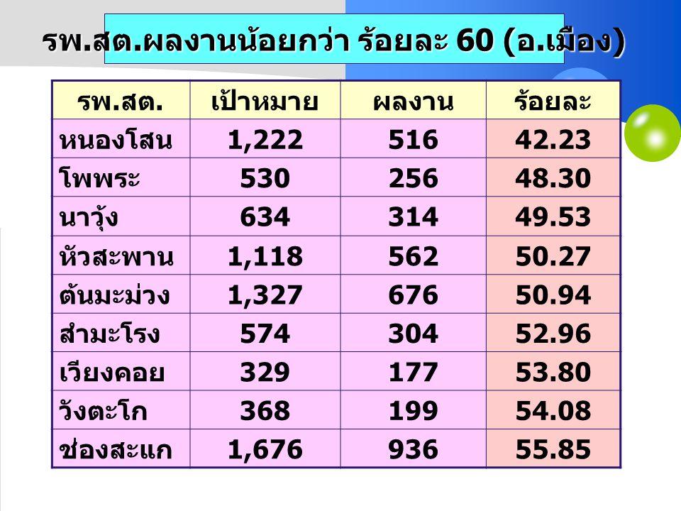 รพ. สต. ผลงานน้อยกว่า ร้อยละ 60 ( อ. เมือง ) รพ. สต. เป้าหมายผลงานร้อยละ หนองโสน 1,22251642.23 โพพระ 53025648.30 นาวุ้ง 63431449.53 หัวสะพาน 1,1185625