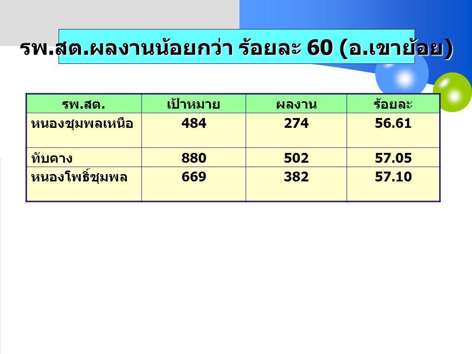 รพ. สต. ผลงานน้อยกว่า ร้อยละ 60 ( อ. เขาย้อย ) รพ. สต. เป้าหมายผลงานร้อยละ หนองชุมพลเหนือ 48427456.61 ทับคาง 88050257.05 หนองโพธิ์ชุมพล 66938257.10