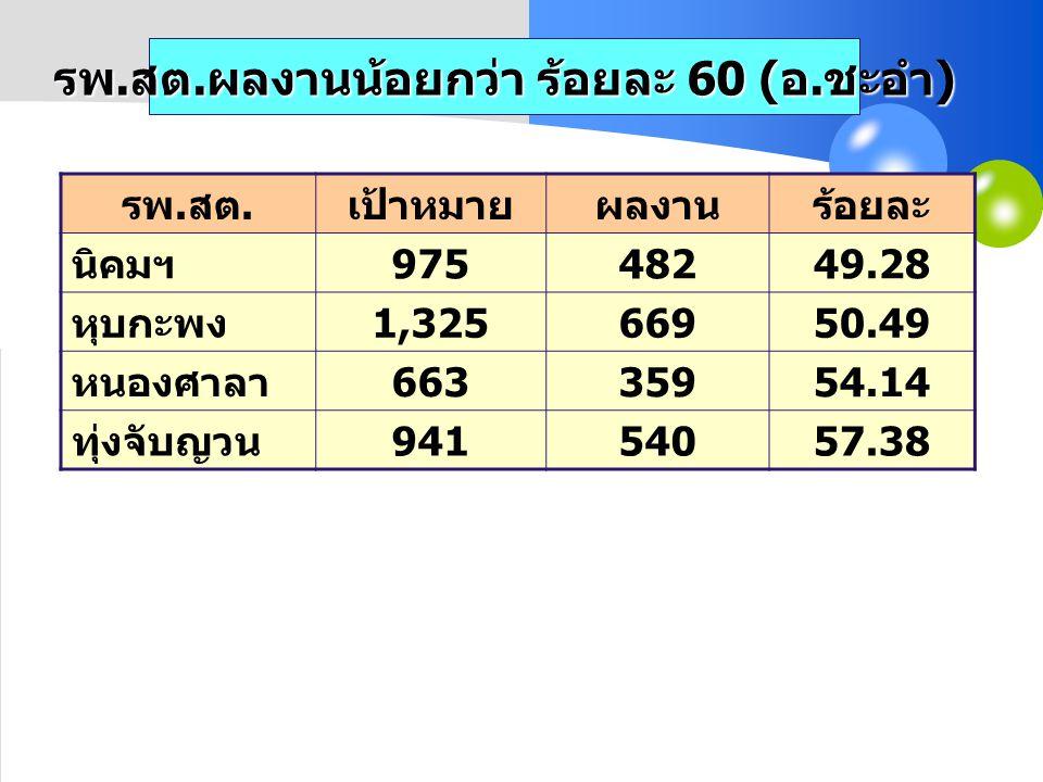 รพ. สต. ผลงานน้อยกว่า ร้อยละ 60 ( อ. ชะอำ ) รพ. สต. เป้าหมายผลงานร้อยละ นิคมฯ 97548249.28 หุบกะพง 1,32566950.49 หนองศาลา 66335954.14 ทุ่งจับญวน 941540