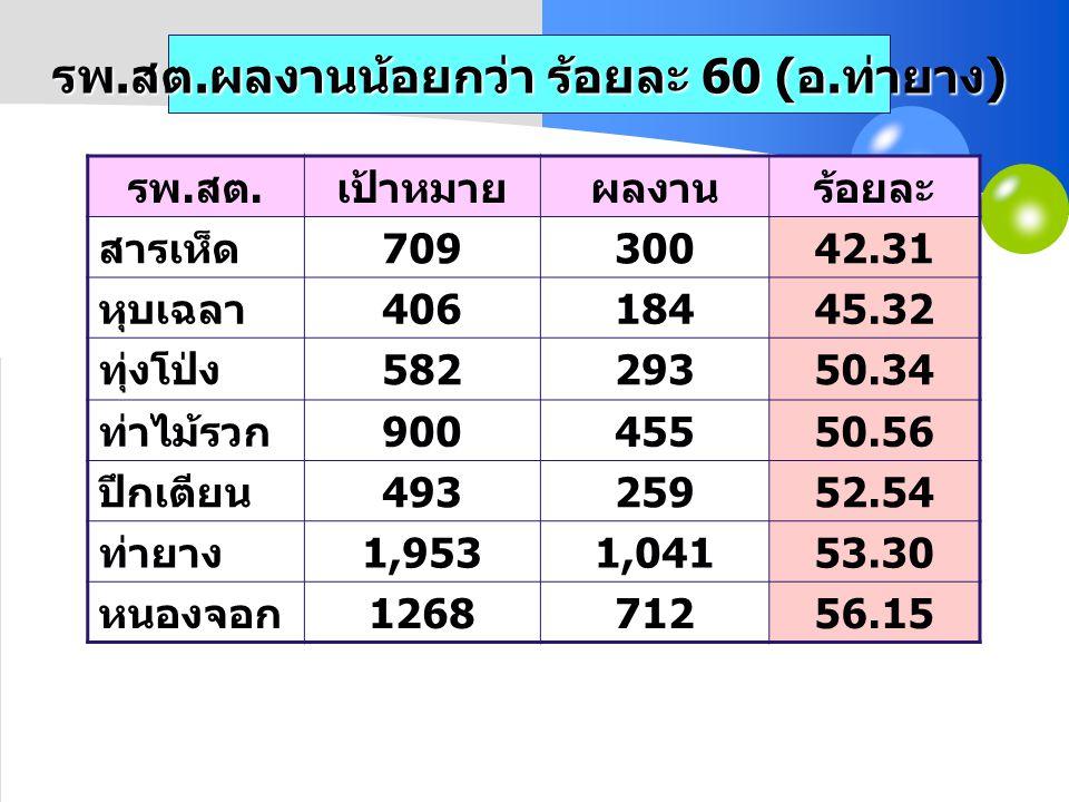 รพ. สต. ผลงานน้อยกว่า ร้อยละ 60 ( อ. ท่ายาง ) รพ. สต. เป้าหมายผลงานร้อยละ สารเห็ด 70930042.31 หุบเฉลา 40618445.32 ทุ่งโป่ง 58229350.34 ท่าไม้รวก 90045