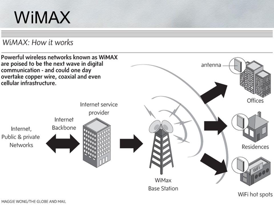 WiMAX ADSL HiFi Wireless Wireless Hifi WIMAX