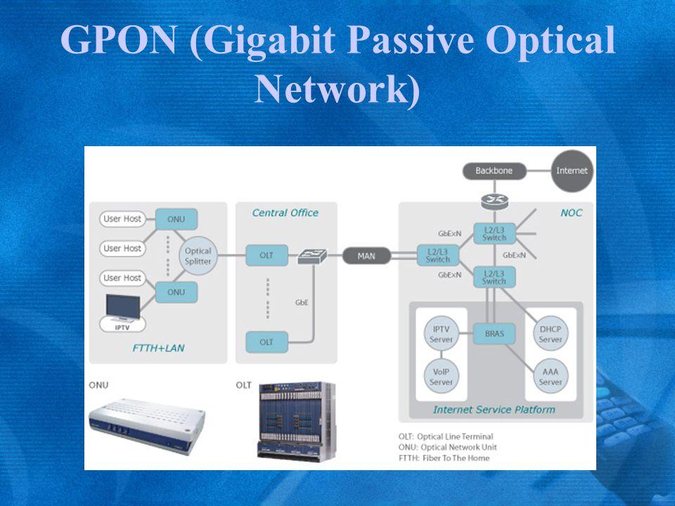 GPON (Gigabit Passive Optical Network)