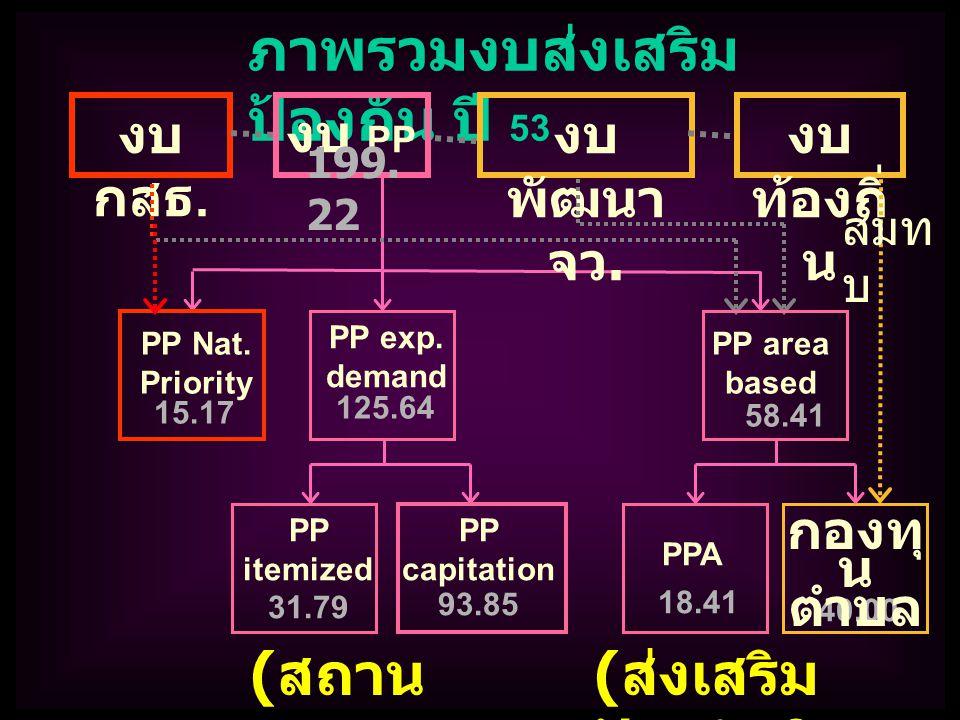 PP Nat.Priority ภาพรวมงบส่งเสริม ป้องกัน ปี 53 งบ กสธ.