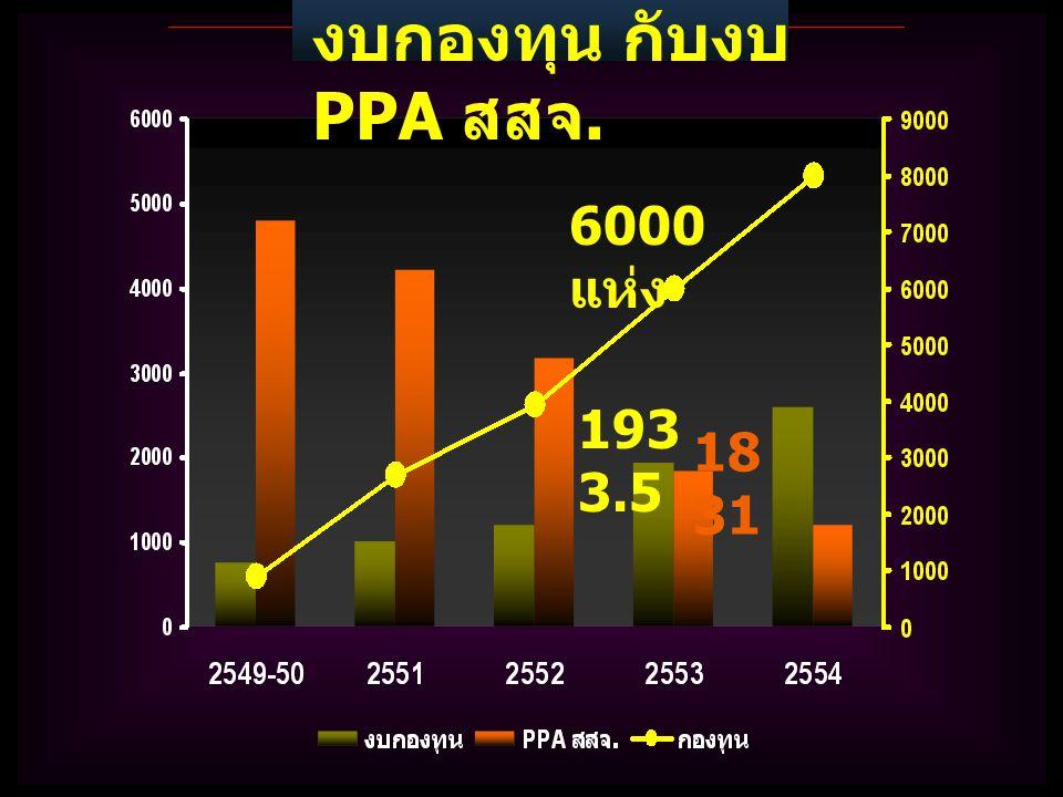 งบกองทุน กับงบ PPA สสจ. 193 3.5 18 31 6000 แห่ง