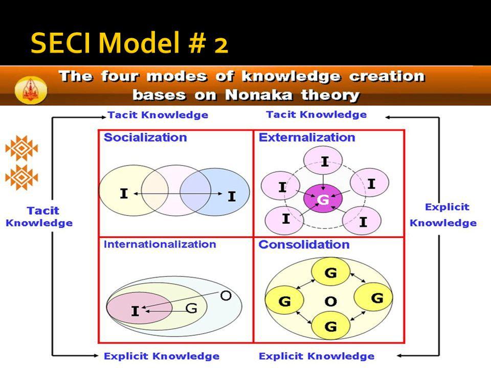  การบ่งชี้ความรู้  การสร้างและแสวงหา ความรู้  การจัดการความรู้ให้เป็น ระบบ  การประมวลและกลั่นกรอง ความรู้  การเข้าถึงความรู้  การแบ่งปันแลกเปลี่ยน เรียนรู้  การประเมินผลการเรียนรู้