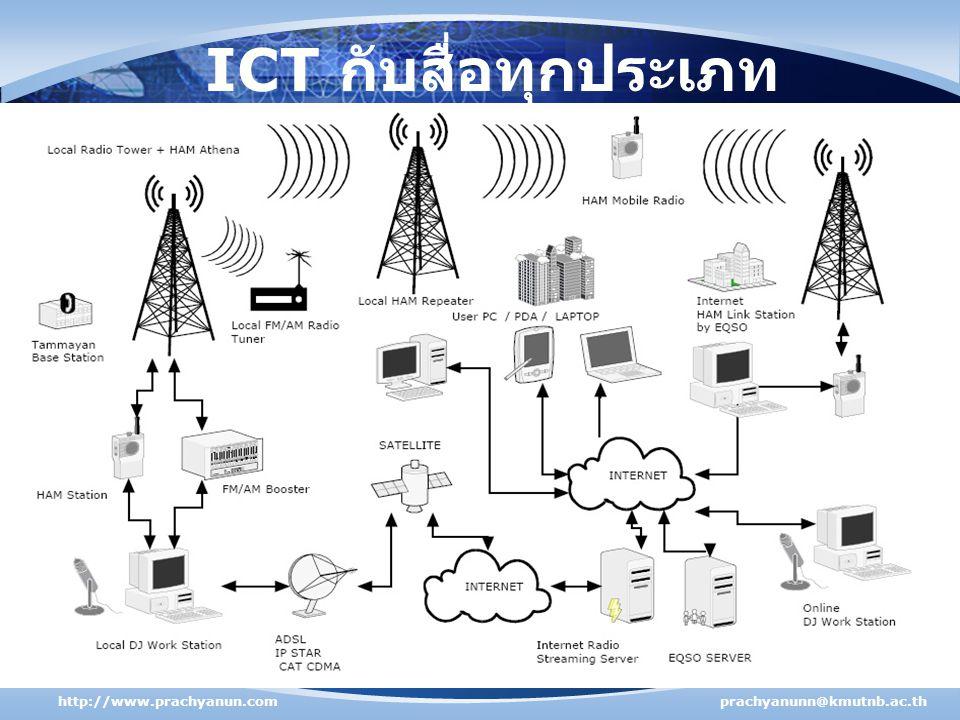 ICT กับสื่อทุกประเภท http://www.prachyanun.comprachyanunn@kmutnb.ac.th