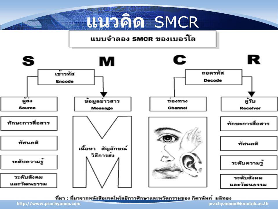 แนวคิด SMCR http://www.prachyanun.comprachyanunn@kmutnb.ac.th