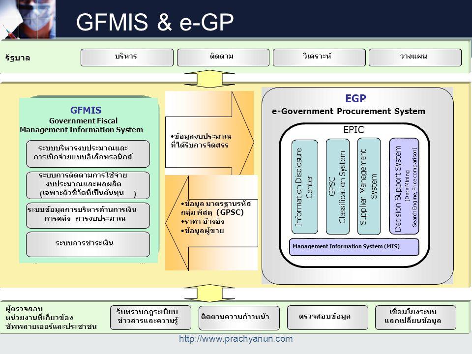 LOGO GFMIS & e-GP http://www.prachyanun.com GFMIS Government Fiscal Management Information System ระบบบริหารงบประมาณและ การเบิกจ่ายแบบอิเล็กทรอนิกส์ ร