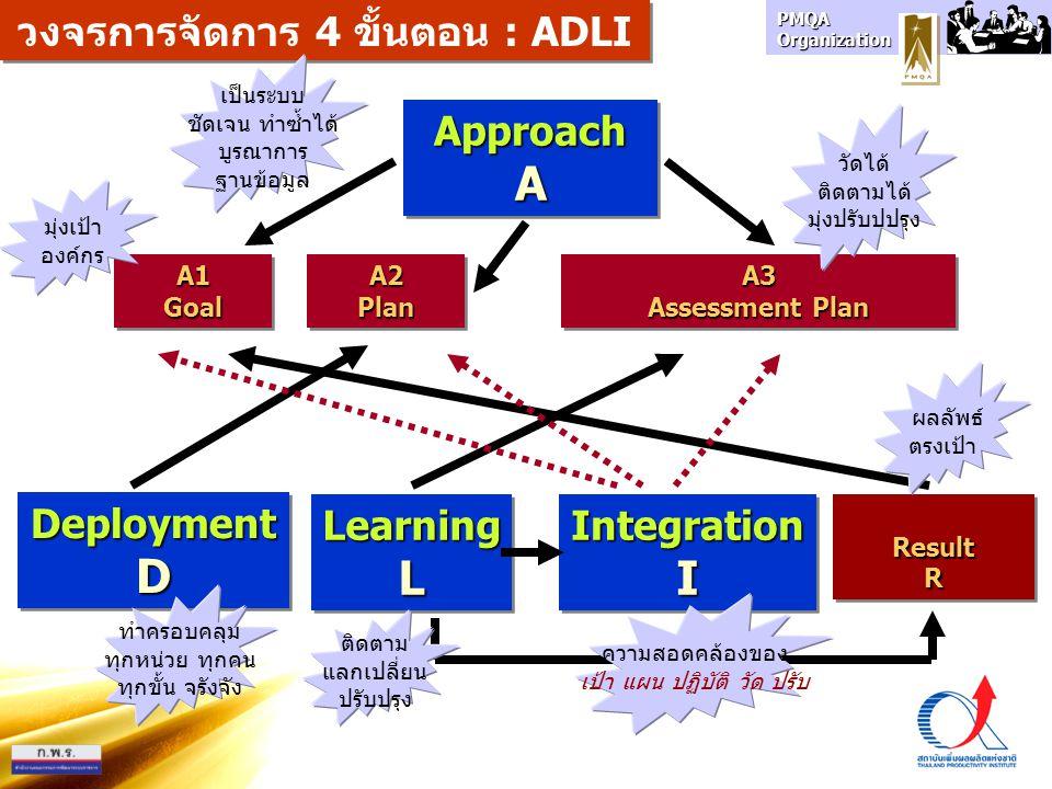 PMQA Organization ApproachAApproachA DeploymentDDeploymentD LearningLLearningLResultRResultR A1 Goal Goal A2 Plan Plan A3 Assessment Plan A3 Assessmen