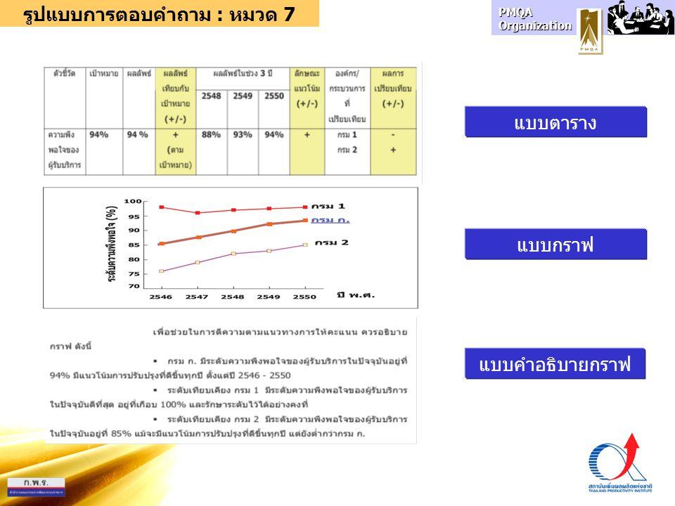 PMQA Organization แบบตาราง แบบกราฟ รูปแบบการตอบคำถาม : หมวด 7 แบบคำอธิบายกราฟ