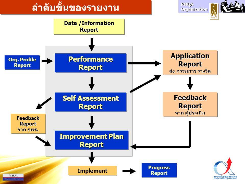 PMQA Organization Data /Information Report Report PerformanceReportPerformanceReport Self Assessment Report Report ลำดับขั้นของรายงาน Improvement Plan