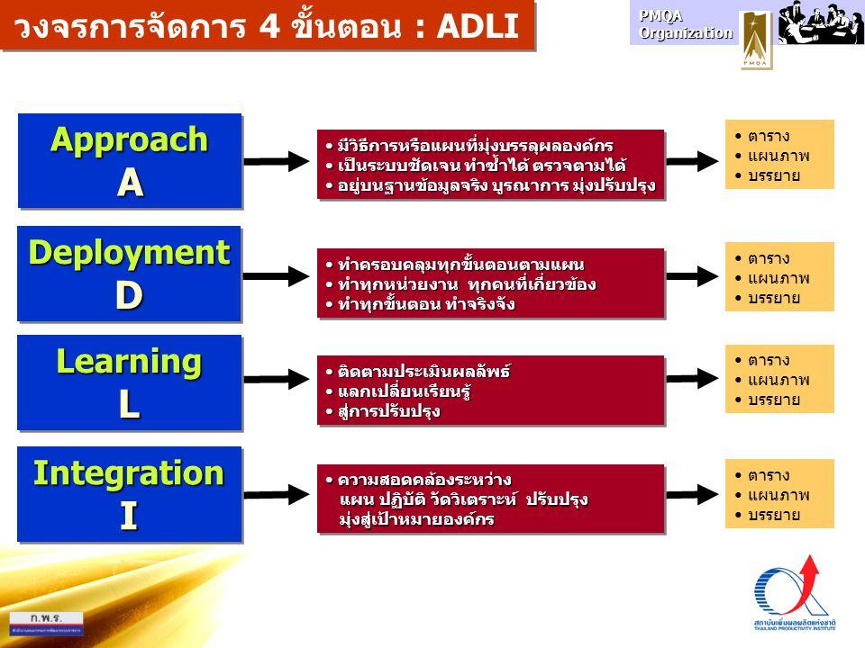 PMQA Organization ApproachAApproachA DeploymentDDeploymentD LearningLLearningL วงจรการจัดการ 4 ขั้นตอน : ADLI IntegrationIIntegrationI มีวิธีการหรือแผ