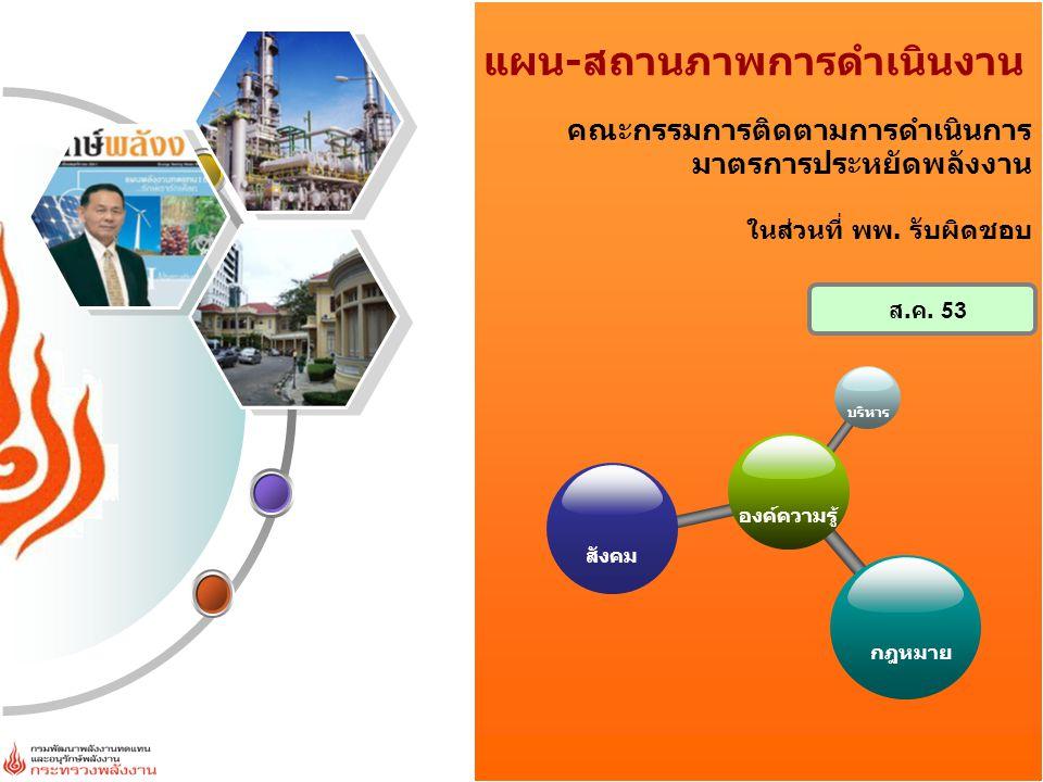 จำนวนอาคารควบคุมทั้งหมด 2,004 แห่ง (เอกชน 1,201 แห่ง, ภาครัฐ 803 แห่ง) สัมมนา (Workshop) 20 ครั้ง อาคารเข้าร่วม 1,089 แห่ง แต่งตั้งผู้รับผิดชอบด้านพลังงานแล้ว 1,701 แห่ง (เอกชน 1,024 แห่ง, ภาครัฐ 677 แห่ง) ตรวจสอบรายงานการจัดการพลังงานแล้ว 807 แห่ง (เอกชน 40 แห่ง, ภาครัฐ 767 แห่ง) ผลประหยัด 16.62 ktoe/yr ผลการผลักดัน อาคารควบคุม ดำเนินการตามกฎหมาย ผลประหยัด 44.41 ktoe/yr ลดปริมาณปล่อย136,216.02 ตันคาร์บอน/ปี ก๊าซเรือนกระจก ผลประหยัดที่คาดว่าจะเกิดขึ้นจากจำนวนอาคารควบคุมทุกแห่ง