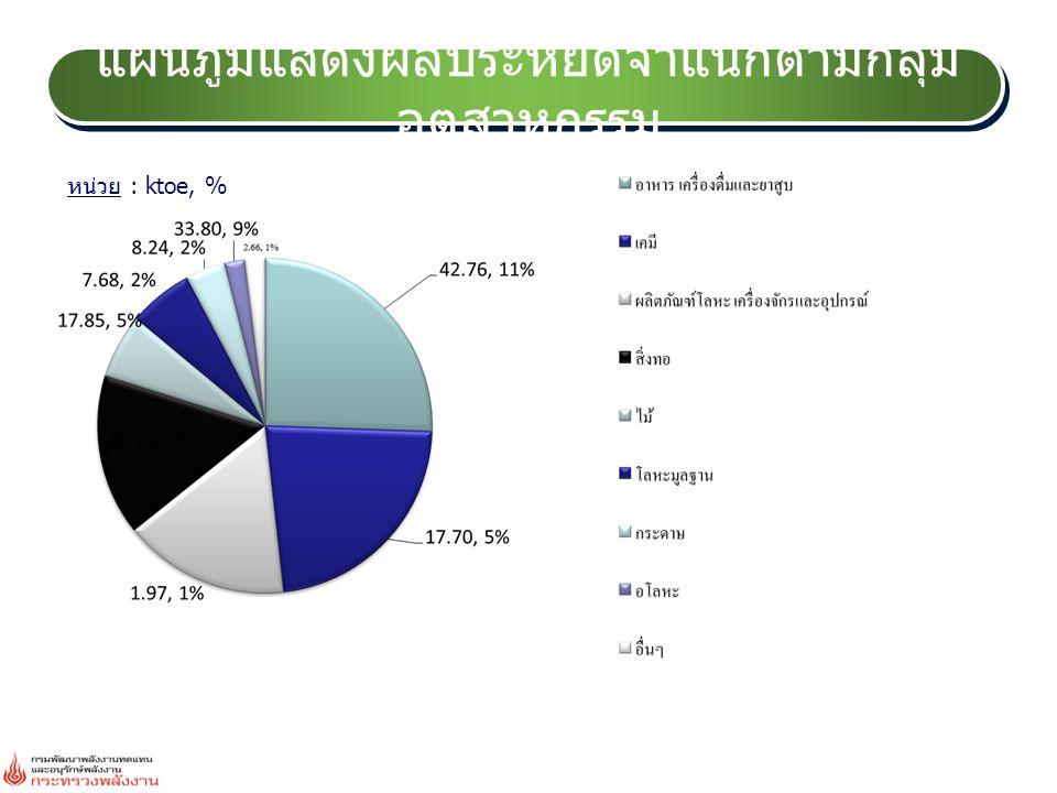 แผนภูมิแสดงผลประหยัดจำแนกตามกลุ่ม อุตสาหกรรม หน่วย : ktoe, %