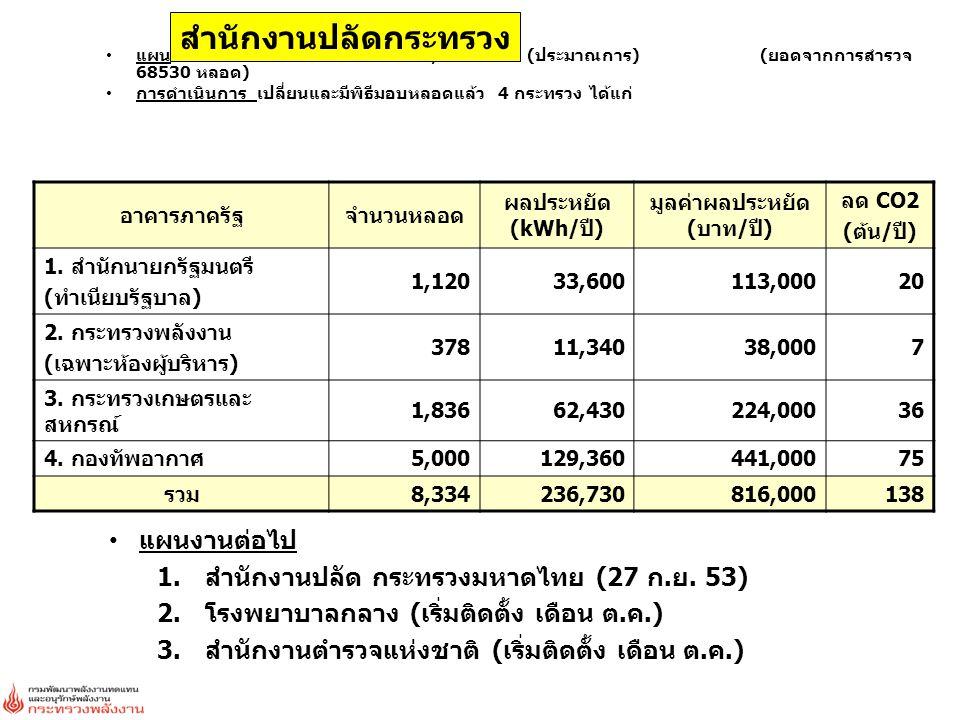 แผน จัดสรร 16 กระทรวง ยอดรวม 68,000 หลอด (ประมาณการ) (ยอดจากการสำรวจ 68530 หลอด) การดำเนินการ เปลี่ยนและมีพิธีมอบหลอดแล้ว 4 กระทรวง ได้แก่ สำนักงานปลั