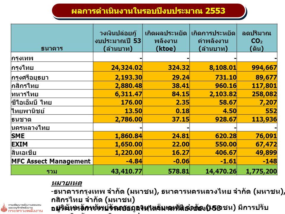 ผลการดำเนินงานในรอบปีงบประมาณ 2553 ธนาคาร วงเงินปล่อยกู้ งบประมาณปี 53 (ล้านบาท) เกิดผลประหยัด พลังงาน (ktoe) เกิดการประหยัด ค่าพลังงาน (ล้านบาท) ลดปร